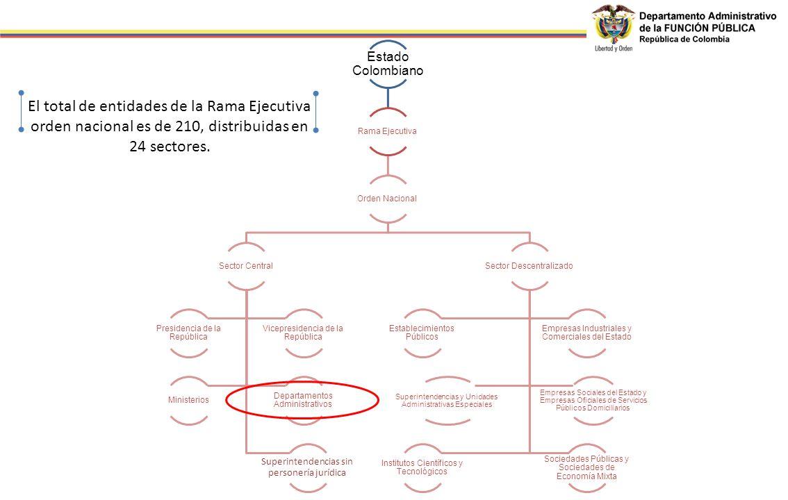 Estado Colombiano Rama Ejecutiva Orden Nacional Sector Central Superintendencias sin personería jurídica Presidencia de la República Vicepresidencia d