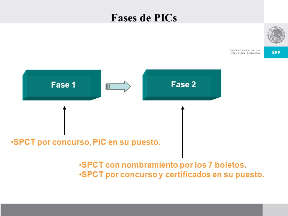 Fases de PICs SPCT por concurso, PIC en su puesto. Fase 1 Fase 2 SPCT con nombramiento por los 7 boletos. SPCT por concurso y certificados en su puest