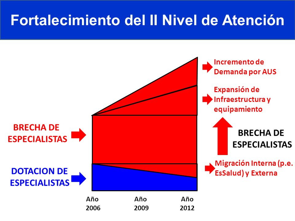 BRECHA DE ESPECIALISTAS Fortalecimiento del II Nivel de Atención Año 2006 Año 2009 Año 2012 BRECHA DE ESPECIALISTAS DOTACION DE ESPECIALISTAS Expansió