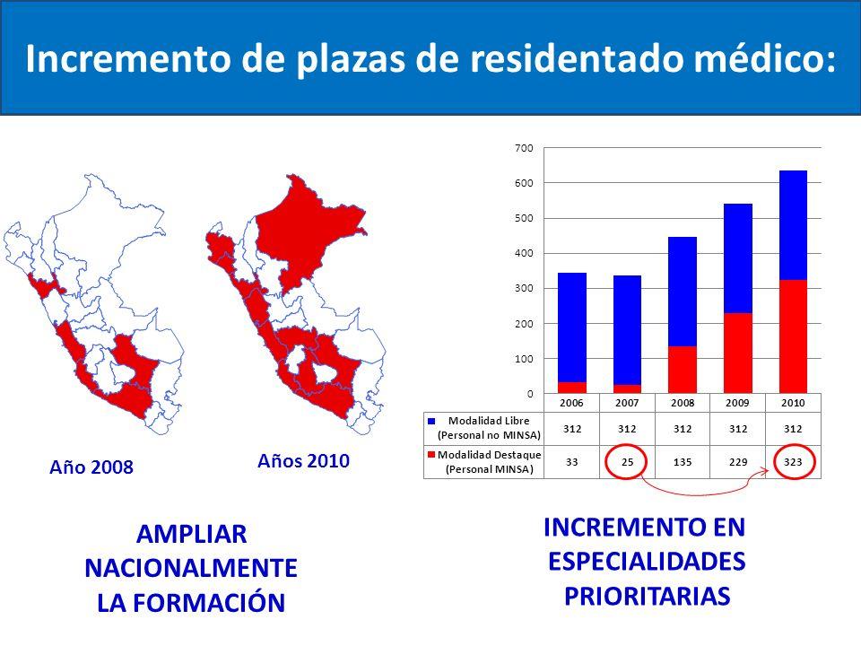 Incremento de plazas de residentado médico: Año 2008 Años 2010 AMPLIAR NACIONALMENTE LA FORMACIÓN INCREMENTO EN ESPECIALIDADES PRIORITARIAS