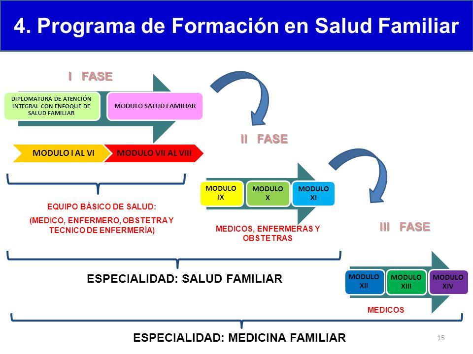 4. Programa de Formación en Salud Familiar DIPLOMATURA DE ATENCIÓN INTEGRAL CON ENFOQUE DE SALUD FAMILIAR MODULO SALUD FAMILIAR MODULO I AL VIMODULO V