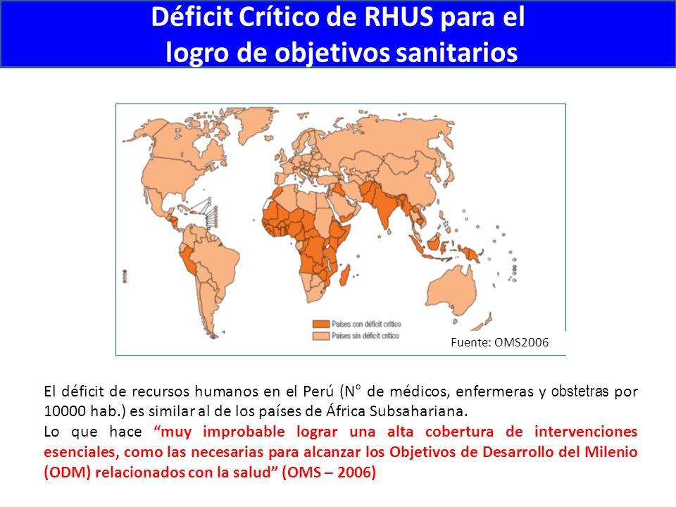 Inequidad en la distribución de los Recursos Humanos en Salud Fuente: Observatorio Nacional de Recursos Humanos, Perú - 2009
