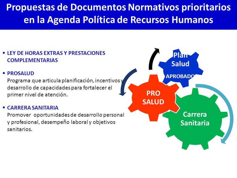 Propuestas de Documentos Normativos prioritarios en la Agenda Política de Recursos Humanos LEY DE HORAS EXTRAS Y PRESTACIONES COMPLEMENTARIAS PROSALUD