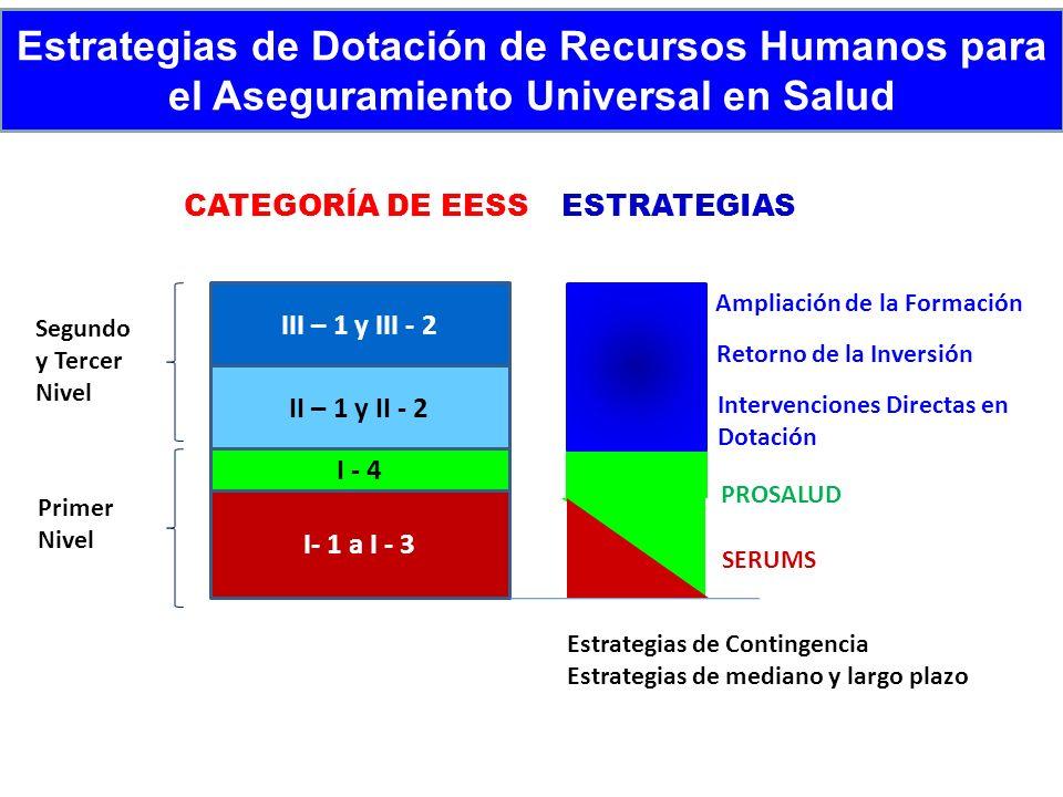 III – 1 y III - 2 II – 1 y II - 2 I - 4 I- 1 a I - 3 Intervenciones Directas en Dotación SERUMS PROSALUD Estrategias de Dotación de Recursos Humanos p