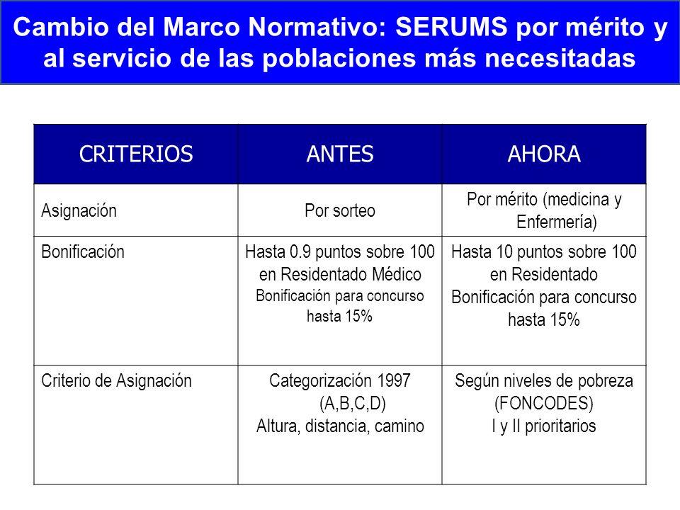Estrategia I Nivel: SERUMS Número de distritos en Extrema Pobreza con y sin personal SERUMS REMUNERADO 2006 - 2011