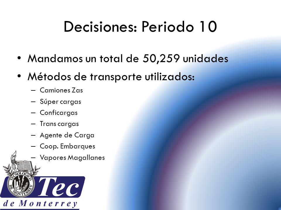 Decisiones: Periodo 10 Mandamos un total de 50,259 unidades Métodos de transporte utilizados: – Camiones Zas – Súper cargas – Conficargas – Trans carg