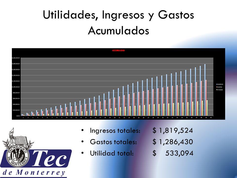 Utilidades, Ingresos y Gastos Acumulados Ingresos totales: $ 1,819,524 Gastos totales: $ 1,286,430 Utilidad total: $ 533,094