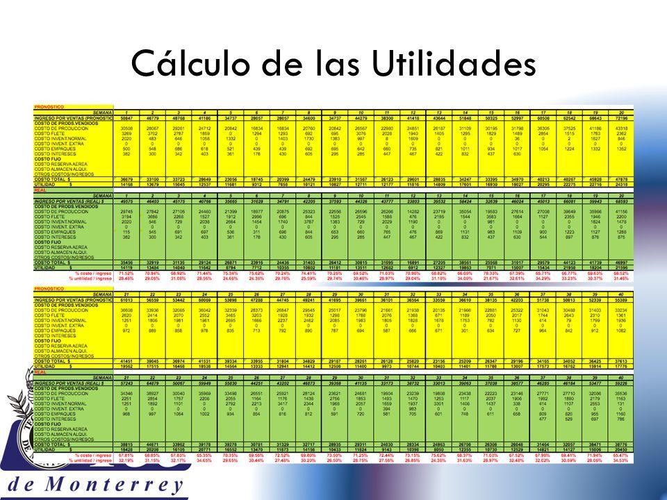 Cálculo de las Utilidades