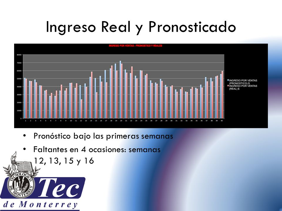 Ingreso Real y Pronosticado Pronóstico bajo las primeras semanas Faltantes en 4 ocasiones: semanas 12, 13, 15 y 16