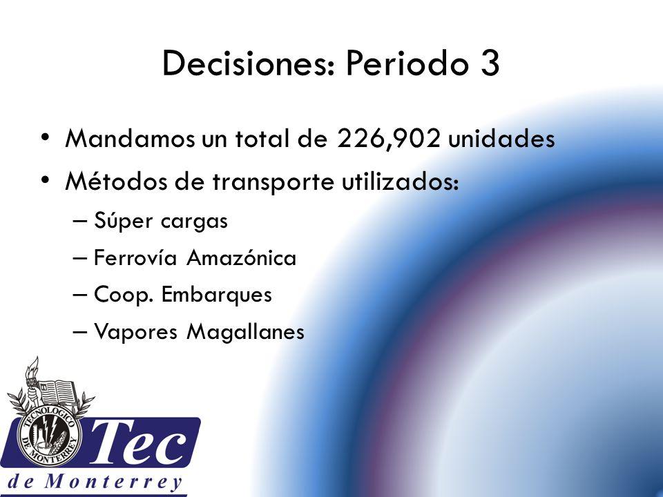 Decisiones: Periodo 3 Mandamos un total de 226,902 unidades Métodos de transporte utilizados: – Súper cargas – Ferrovía Amazónica – Coop. Embarques –