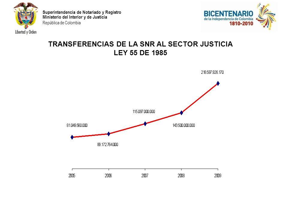 Superintendencia de Notariado y Registro Ministerio del Interior y de Justicia República de Colombia TRANSFERENCIAS DE LA SNR AL SECTOR JUSTICIA LEY 55 DE 1985