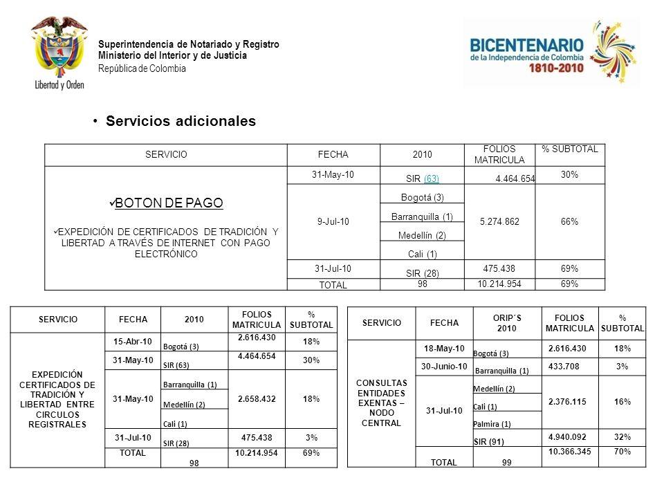 Superintendencia de Notariado y Registro Ministerio del Interior y de Justicia República de Colombia SERVICIOFECHA2010 FOLIOS MATRICULA % SUBTOTAL BOT