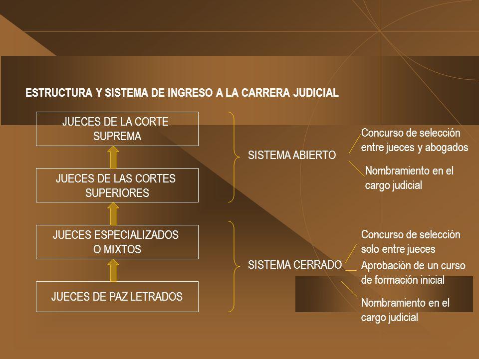 ESTRUCTURA Y SISTEMA DE INGRESO A LA CARRERA JUDICIAL JUECES DE PAZ LETRADOS JUECES ESPECIALIZADOS O MIXTOS JUECES DE LAS CORTES SUPERIORES JUECES DE
