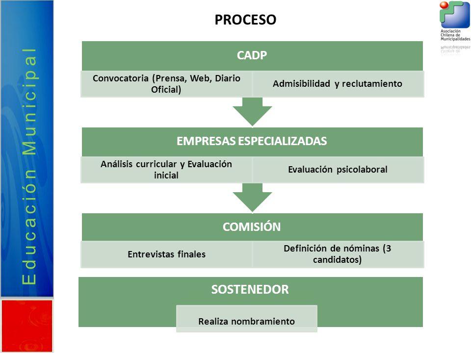 Educación Municipal COMISIÓN Entrevistas finales Definición de nóminas (3 candidatos) EMPRESAS ESPECIALIZADAS Análisis curricular y Evaluación inicial