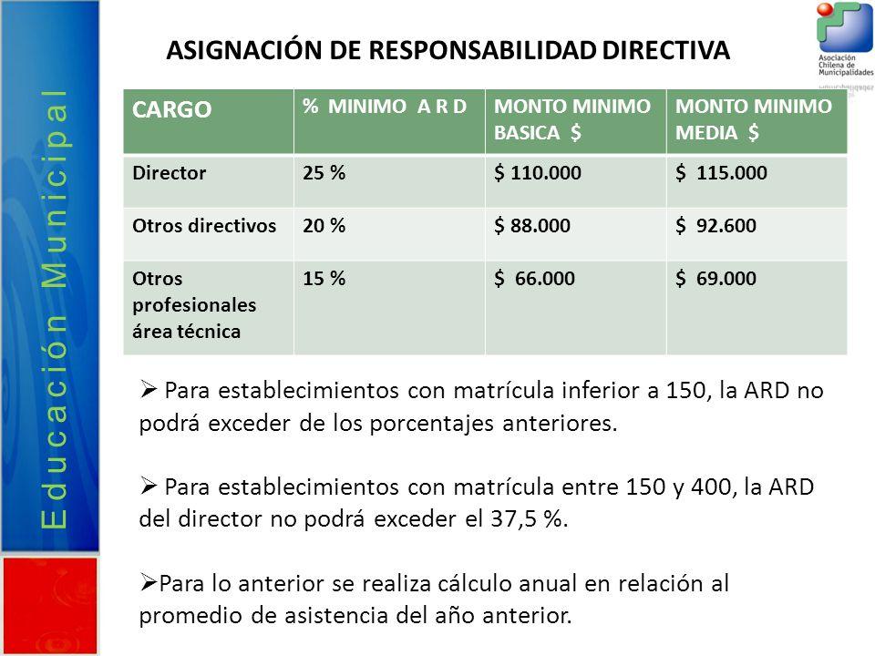 Educación Municipal ASIGNACIÓN DE RESPONSABILIDAD DIRECTIVA CARGO % MINIMO A R DMONTO MINIMO BASICA $ MONTO MINIMO MEDIA $ Director25 %$ 110.000$ 115.