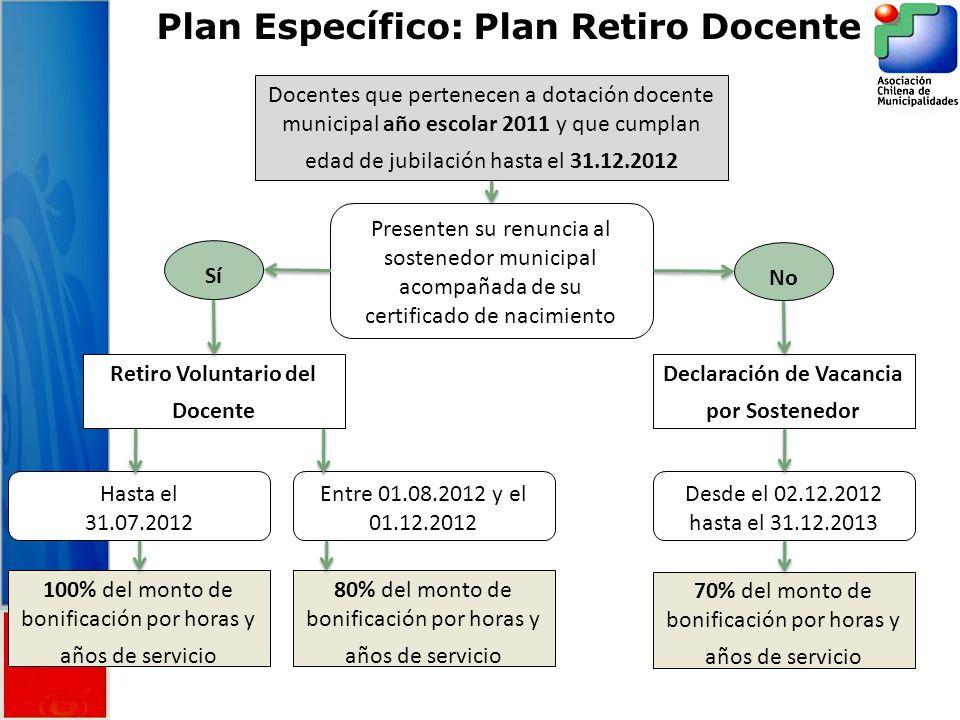 Plan Específico: Plan Retiro Docente Docentes que pertenecen a dotación docente municipal año escolar 2011 y que cumplan edad de jubilación hasta el 3