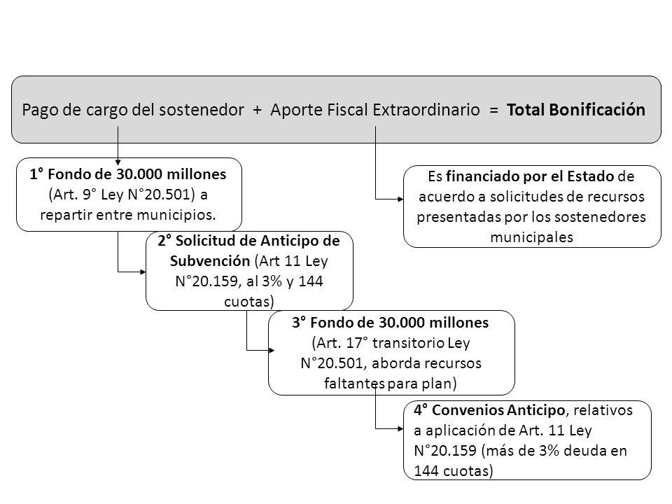 Pago de cargo del sostenedor + Aporte Fiscal Extraordinario = Total Bonificación Es financiado por el Estado de acuerdo a solicitudes de recursos pres