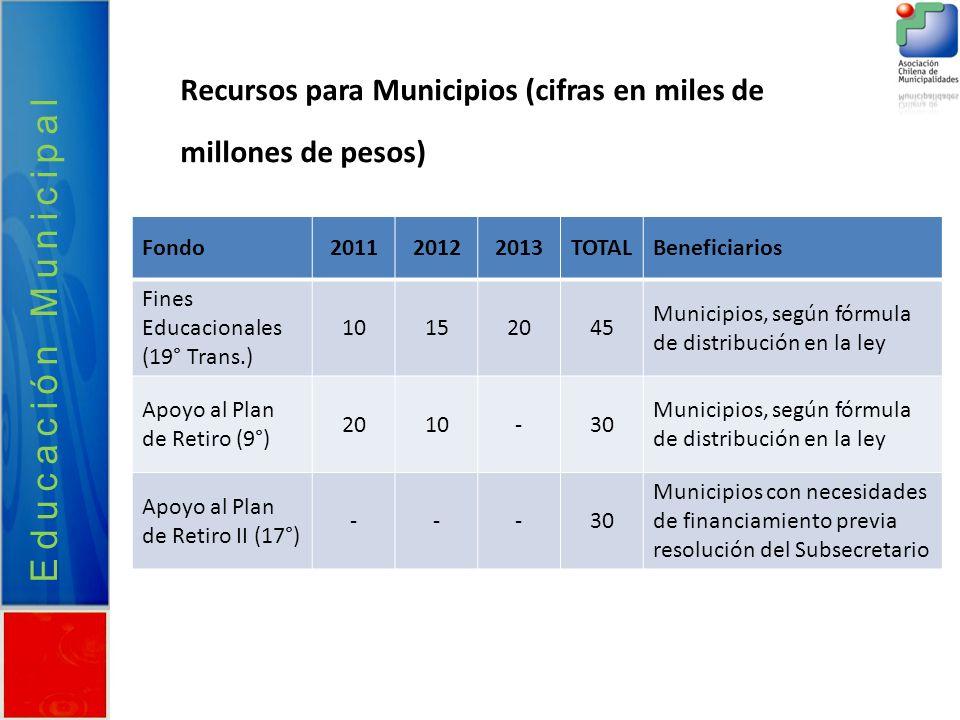 Recursos para Municipios (cifras en miles de millones de pesos) Fondo201120122013TOTALBeneficiarios Fines Educacionales (19° Trans.) 10152045 Municipi
