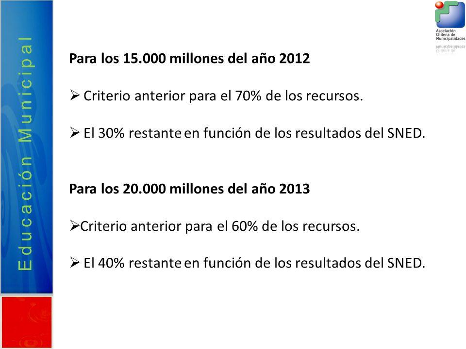 Para los 15.000 millones del año 2012 Criterio anterior para el 70% de los recursos. El 30% restante en función de los resultados del SNED. Para los 2