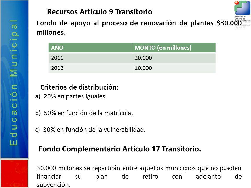 Fondo de apoyo al proceso de renovación de plantas $30.000 millones. Criterios de distribución : a) 20% en partes iguales. b) 50% en función de la mat