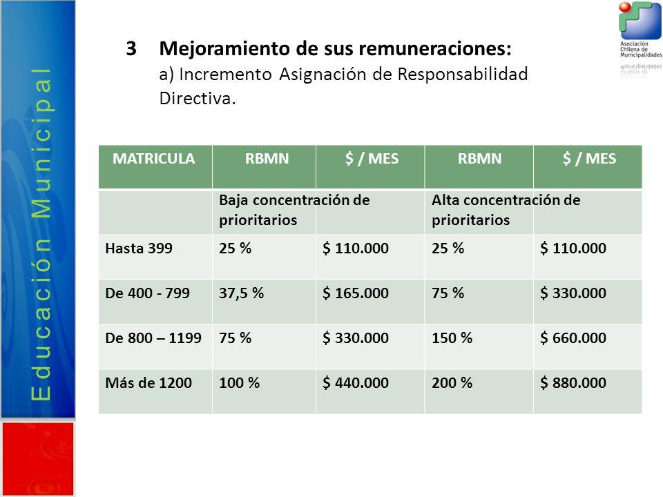 Educación Municipal 3Mejoramiento de sus remuneraciones: a) Incremento Asignación de Responsabilidad Directiva. MATRICULA RBMN $ / MES RBMN $ / MES Ha