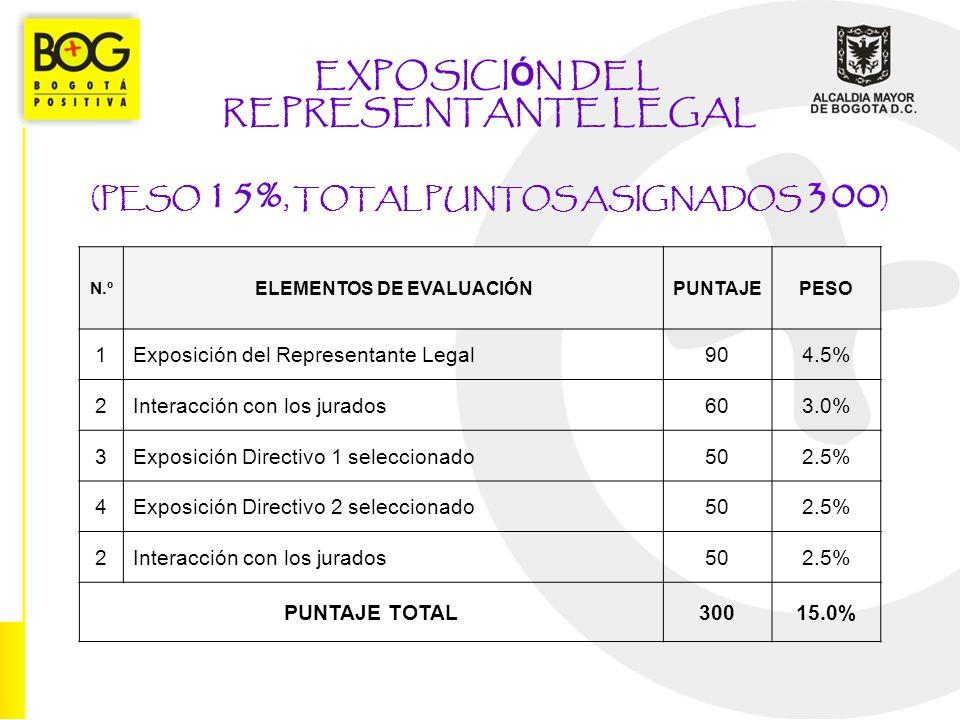 EXPOSICI Ó N DEL REPRESENTANTE LEGAL (PESO 15%, TOTAL PUNTOS ASIGNADOS 300 ) N.º ELEMENTOS DE EVALUACIÓNPUNTAJEPESO 1Exposición del Representante Legal904.5% 2Interacción con los jurados603.0% 3Exposición Directivo 1 seleccionado502.5% 4Exposición Directivo 2 seleccionado502.5% 2Interacción con los jurados502.5% PUNTAJE TOTAL30015.0%