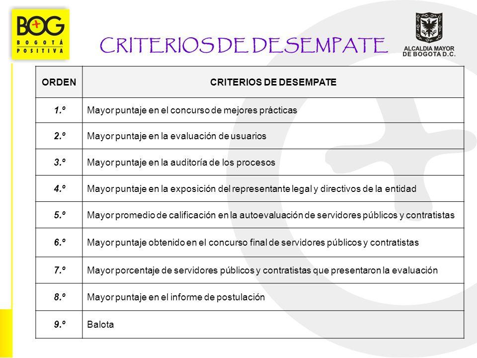 CRITERIOS DE DESEMPATE ORDENCRITERIOS DE DESEMPATE 1.ºMayor puntaje en el concurso de mejores prácticas 2.ºMayor puntaje en la evaluación de usuarios