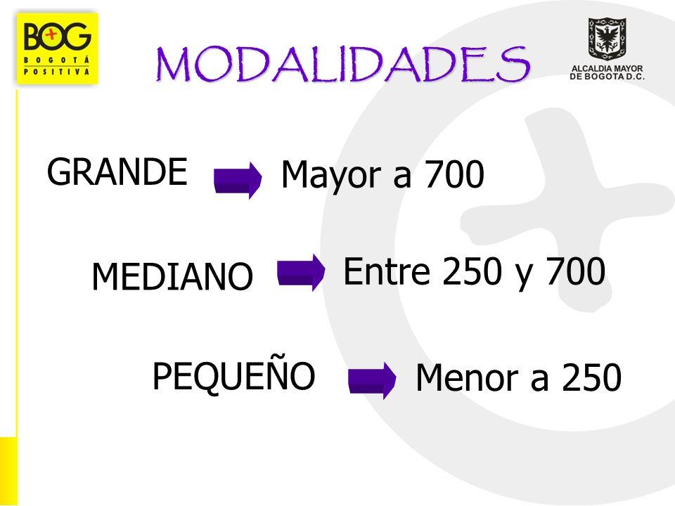 MODALIDADES GRANDE MEDIANO PEQUEÑO Mayor a 700 Entre 250 y 700 Menor a 250