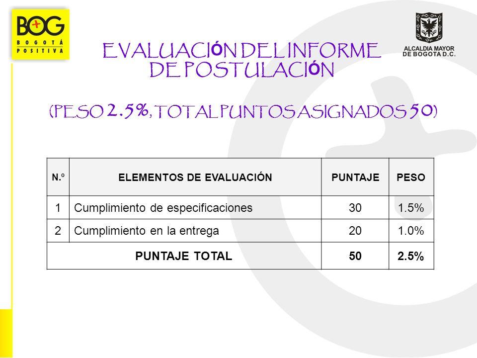 EVALUACI Ó N DEL INFORME DE POSTULACI Ó N (PESO 2.5%, TOTAL PUNTOS ASIGNADOS 50 ) N.º ELEMENTOS DE EVALUACIÓNPUNTAJEPESO 1Cumplimiento de especificaciones301.5% 2Cumplimiento en la entrega201.0% PUNTAJE TOTAL502.5%