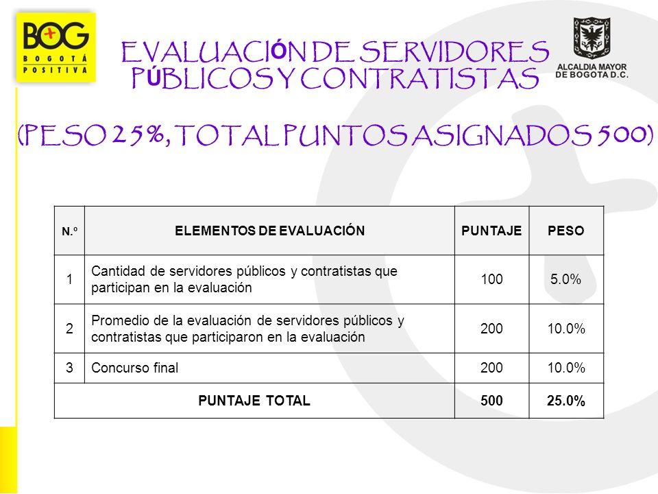 EVALUACI Ó N DE SERVIDORES P Ú BLICOS Y CONTRATISTAS (PESO 25%, TOTAL PUNTOS ASIGNADOS 500 ) N.º ELEMENTOS DE EVALUACIÓNPUNTAJEPESO 1 Cantidad de serv