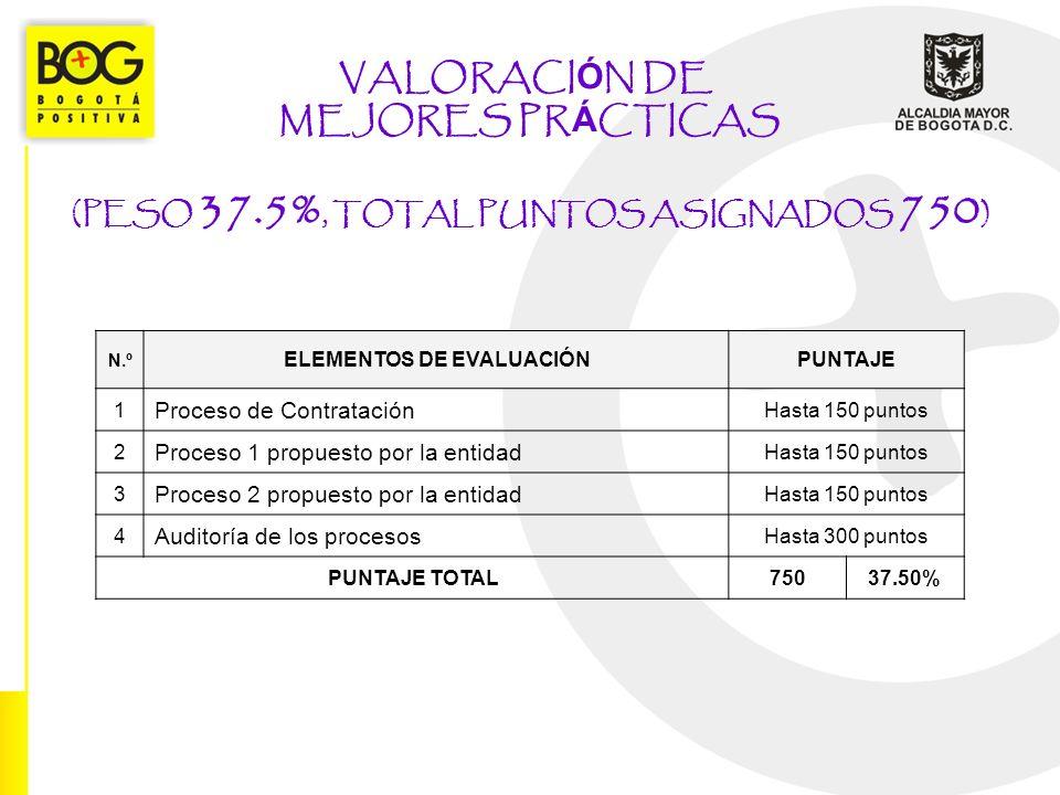 VALORACI Ó N DE MEJORES PR Á CTICAS (PESO 37.5%, TOTAL PUNTOS ASIGNADOS 750 ) N.º ELEMENTOS DE EVALUACIÓNPUNTAJE 1 Proceso de Contratación Hasta 150 p