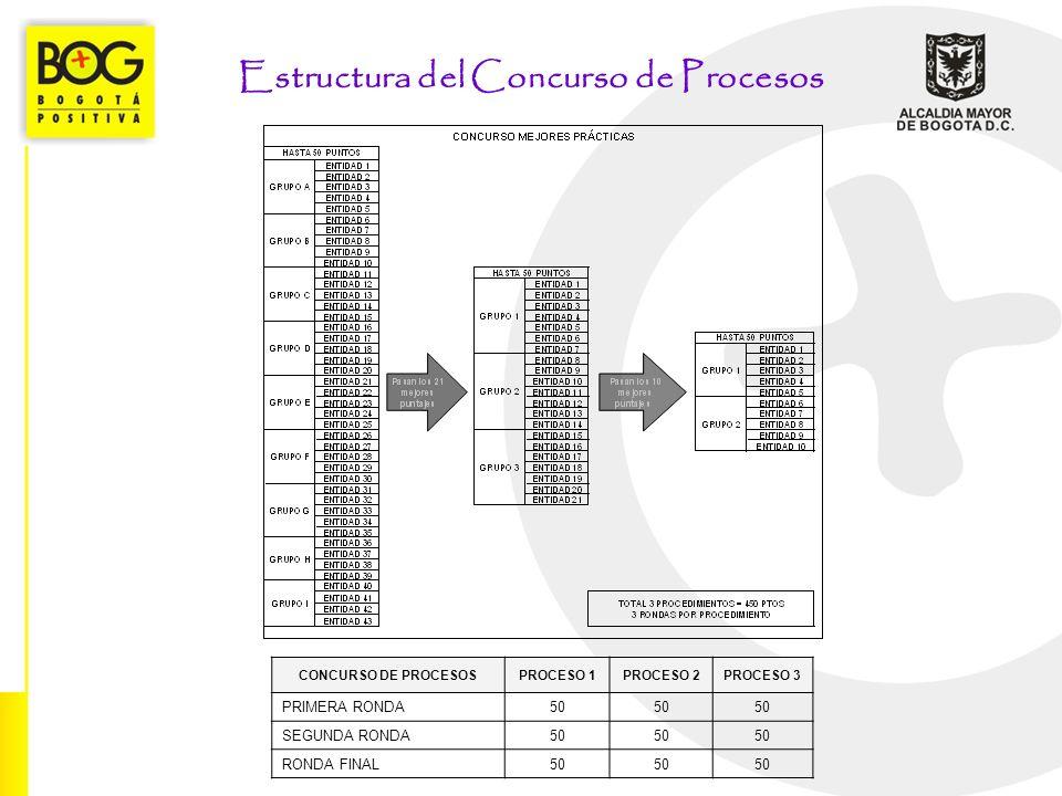 EVALUACI Ó N DE USUARIOS (PESO 20%, TOTAL PUNTOS ASIGNADOS 400 ) N.º ELEMENTOS DE EVALUACIÓNPUNTAJEPESO 1 Resultados del Focus Group 40020% PUNTAJE TOTAL40020%