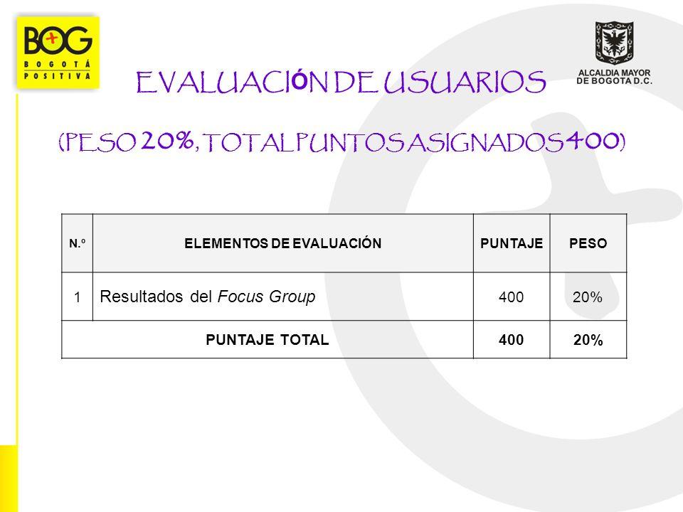 EVALUACI Ó N DE USUARIOS (PESO 20%, TOTAL PUNTOS ASIGNADOS 400 ) N.º ELEMENTOS DE EVALUACIÓNPUNTAJEPESO 1 Resultados del Focus Group 40020% PUNTAJE TO