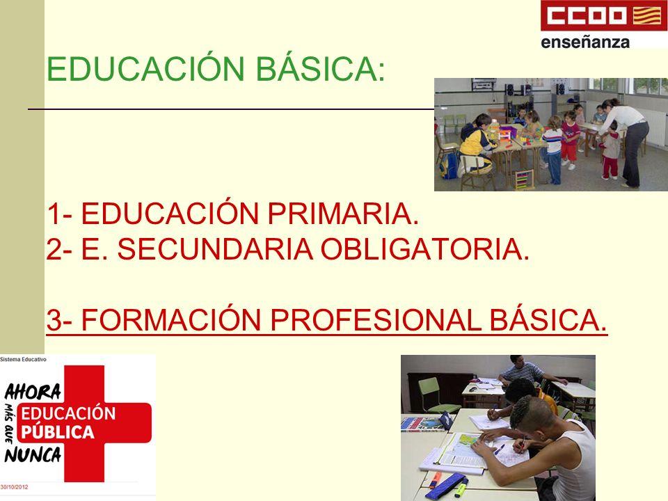 EDUCACIÓN BÁSICA: 1- EDUCACIÓN PRIMARIA. 2- E. SECUNDARIA OBLIGATORIA. 3- FORMACIÓN PROFESIONAL BÁSICA.