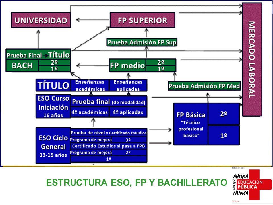 ESTRUCTURA ESO, FP Y BACHILLERATO