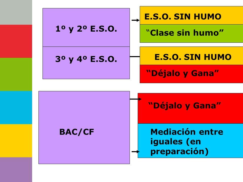 Consejería de 1º y 2º E.S.O. E.S.O. SIN HUMO Mediación entre iguales (en preparación) BAC/CF Déjalo y Gana Clase sin humo Déjalo y Gana 3º y 4º E.S.O.