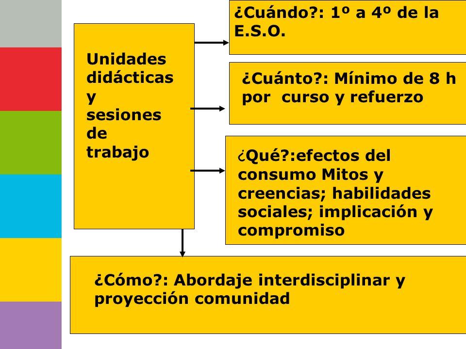 Consejería de Unidades didácticas y sesiones de trabajo ¿Cuándo?: 1º a 4º de la E.S.O. ¿Cuánto?: Mínimo de 8 h por curso y refuerzo ¿ Qué?:efectos del