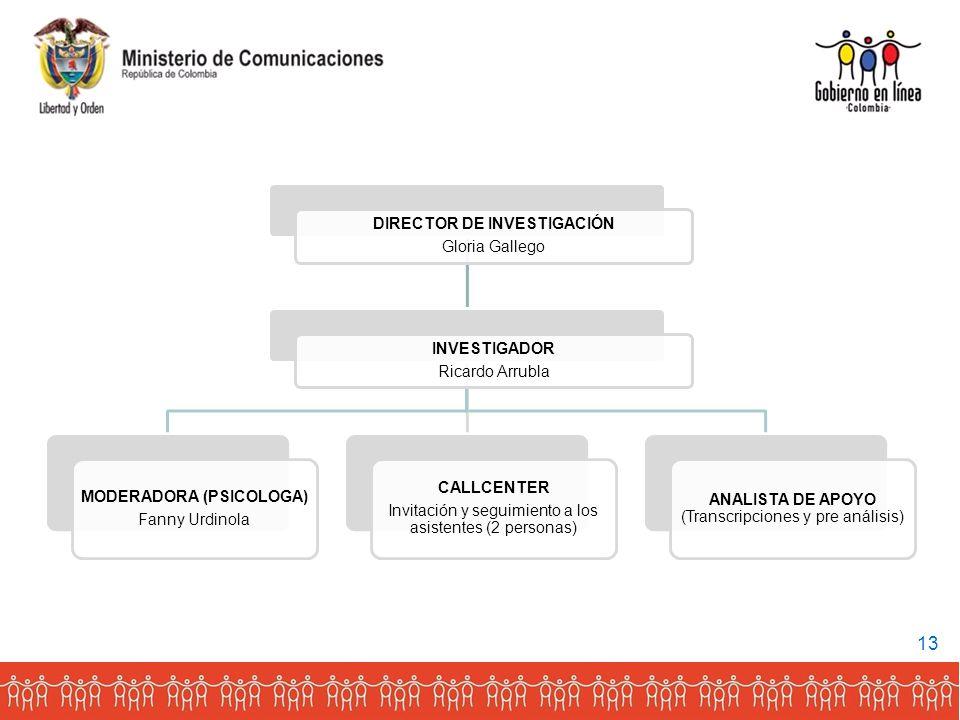 DIRECTOR DE INVESTIGACIÓN Gloria Gallego INVESTIGADOR Ricardo Arrubla MODERADORA (PSICOLOGA) Fanny Urdinola CALLCENTER Invitación y seguimiento a los asistentes (2 personas) ANALISTA DE APOYO (Transcripciones y pre análisis) 13
