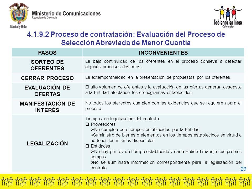 4.1.9.2 Proceso de contratación: Evaluación del Proceso de Selección Abreviada de Menor Cuantía PASOSINCONVENIENTES SORTEO DE OFERENTES La baja continuidad de los oferentes en el proceso conlleva a detectar algunos procesos desiertos.