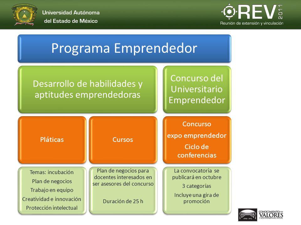 Programa Emprendedor Desarrollo de habilidades y aptitudes emprendedoras Pláticas Temas: incubación Plan de negocios Trabajo en equipo Creatividad e i