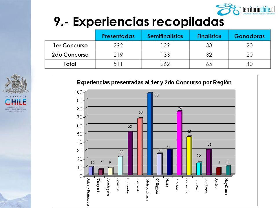 9.- Experiencias recopiladas PresentadasSemifinalistasFinalistasGanadoras 1er Concurso 2921293320 2do Concurso 2191333220 Total 5112626540