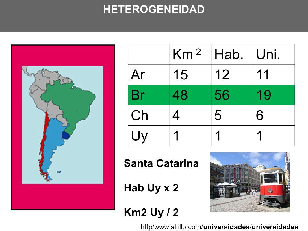 HETEROGENEIDAD Km 2 Hab.Uni. Ar151211 Br485619 Ch456 Uy111 http/www.altillo.com/universidades/universidades Santa Catarina Hab Uy x 2 Km2 Uy / 2