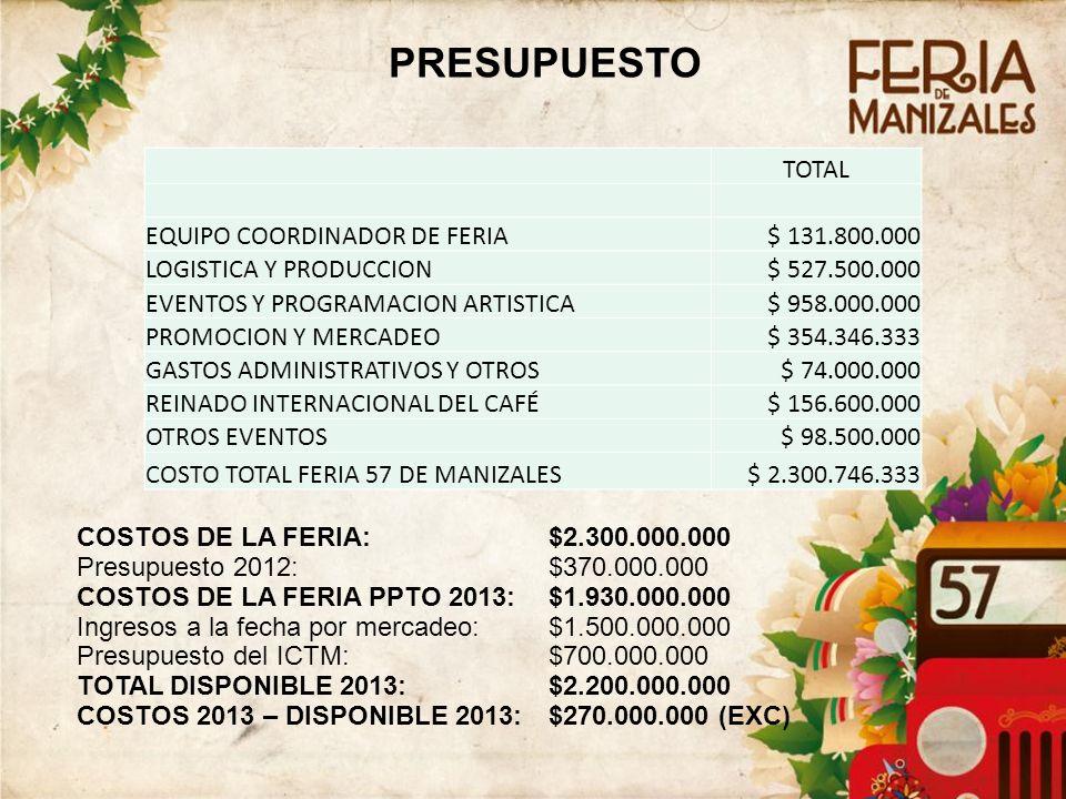 PRESUPUESTO TOTAL EQUIPO COORDINADOR DE FERIA$ 131.800.000 LOGISTICA Y PRODUCCION$ 527.500.000 EVENTOS Y PROGRAMACION ARTISTICA$ 958.000.000 PROMOCION Y MERCADEO$ 354.346.333 GASTOS ADMINISTRATIVOS Y OTROS$ 74.000.000 REINADO INTERNACIONAL DEL CAFÉ$ 156.600.000 OTROS EVENTOS$ 98.500.000 COSTO TOTAL FERIA 57 DE MANIZALES$ 2.300.746.333 COSTOS DE LA FERIA: $2.300.000.000 Presupuesto 2012: $370.000.000 COSTOS DE LA FERIA PPTO 2013:$1.930.000.000 Ingresos a la fecha por mercadeo:$1.500.000.000 Presupuesto del ICTM: $700.000.000 TOTAL DISPONIBLE 2013: $2.200.000.000 COSTOS 2013 – DISPONIBLE 2013:$270.000.000 (EXC)