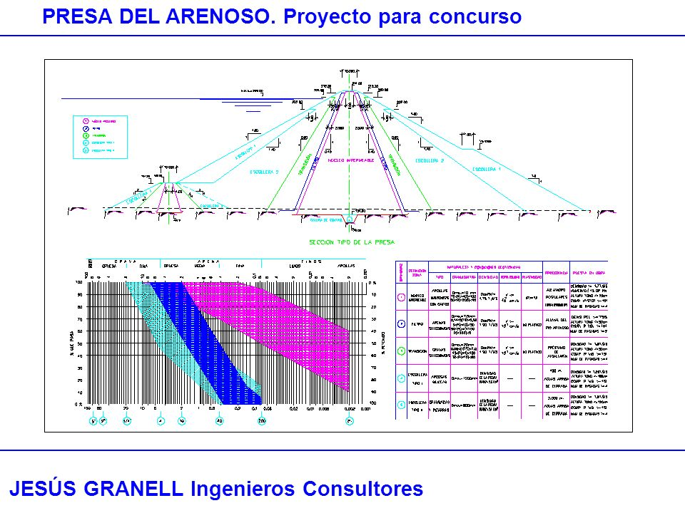 JESÚS GRANELL Ingenieros Consultores PRESA DEL ARENOSO. Proyecto para concurso