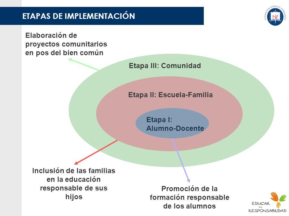 Etapa III: Comunidad Etapa II: Escuela-Familia Etapa I: Alumno-Docente Promoción de la formación responsable de los alumnos Inclusión de las familias