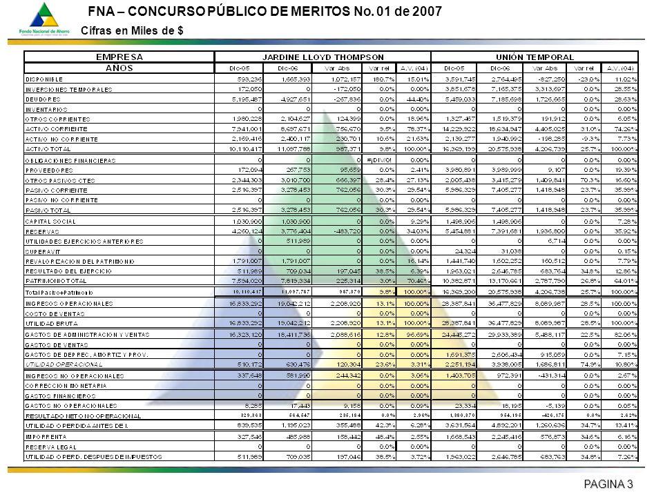 PAGINA 3 FNA – CONCURSO PÚBLICO DE MERITOS No. 01 de 2007 Cifras en Miles de $