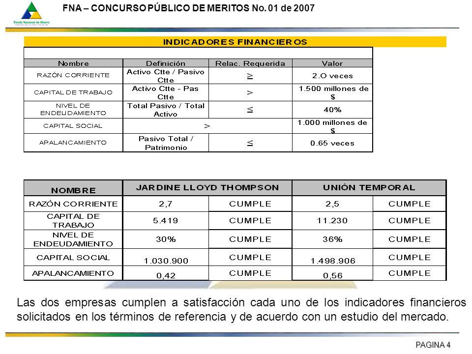 PAGINA 4 FNA – CONCURSO PÚBLICO DE MERITOS No. 01 de 2007 Las dos empresas cumplen a satisfacción cada uno de los indicadores financieros solicitados