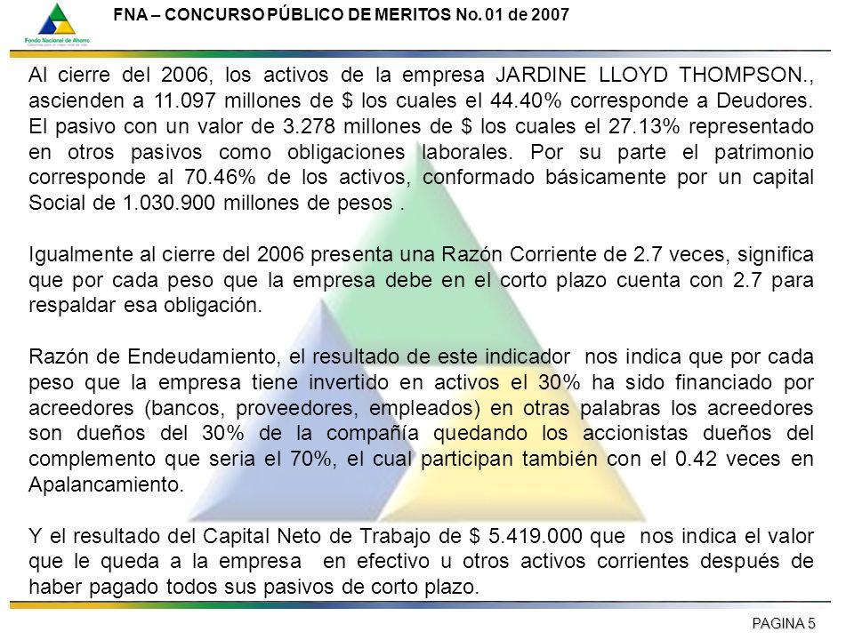 PAGINA 5 FNA – CONCURSO PÚBLICO DE MERITOS No. 01 de 2007 Al cierre del 2006, los activos de la empresa JARDINE LLOYD THOMPSON., ascienden a 11.097 mi