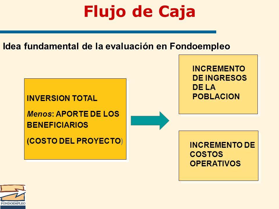 INVERSION TOTAL Menos: APORTE DE LOS BENEFICIARIOS (COSTO DEL PROYECTO) INVERSION TOTAL Menos: APORTE DE LOS BENEFICIARIOS (COSTO DEL PROYECTO) INCREM