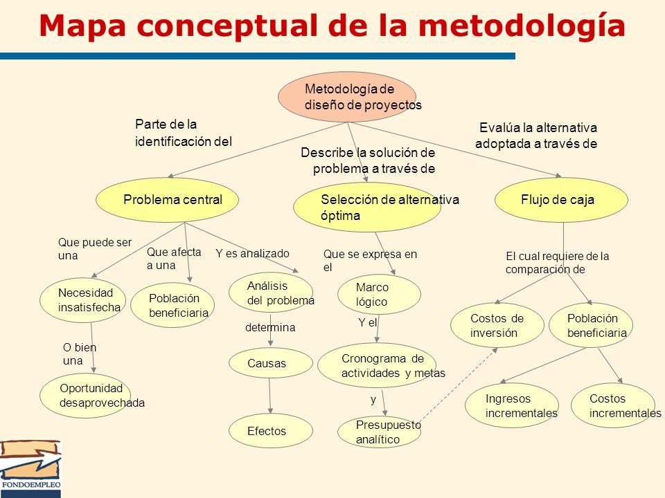 Mapa conceptual de la metodología Metodología de diseño de proyectos Problema central Selección de alternativa óptima Flujo de caja Población benefici